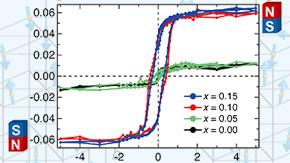 室温で強磁性・強誘電性が共存した物質を実現―低消費電力・超高密度磁気メモリー開発に道―