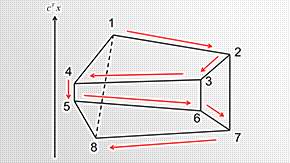 単体法は完全ユニモジュラーな線形計画問題に対して強多項式となりうる