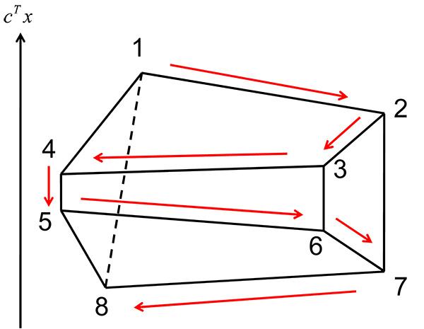 単体法は完全ユニモジュラーな線...