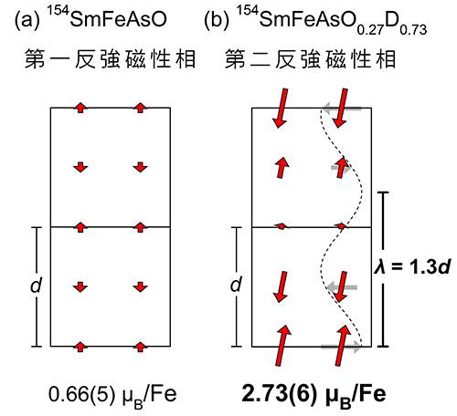 最高の超伝導転移温度(Tc)を持った鉄系超伝導物質の新たな特徴を発見