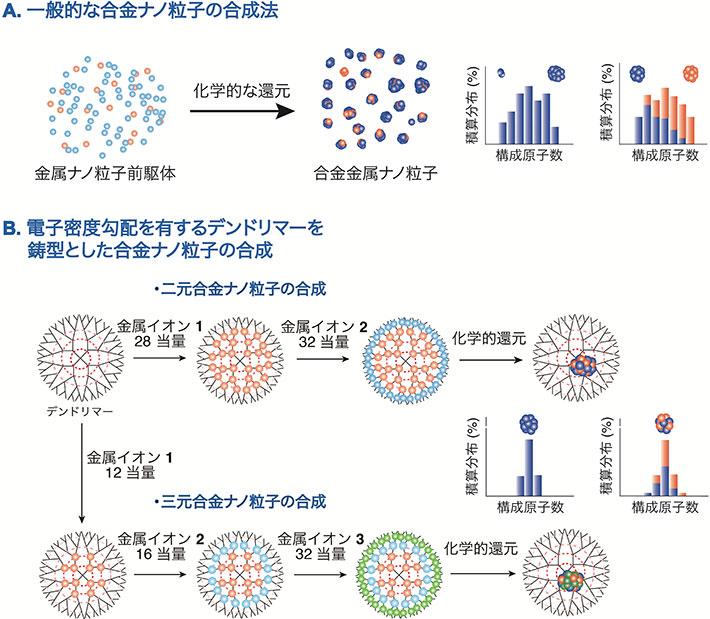 3種の金属を1ナノメートルの粒子に合金化 ―炭化水素の酸化反応は市販触媒の24倍―