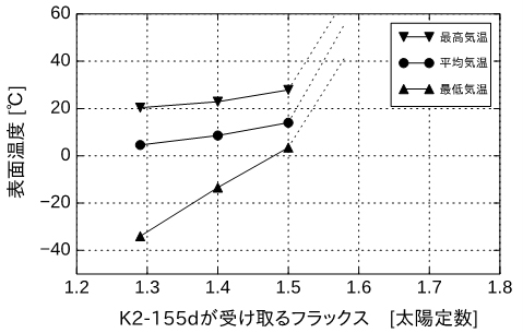 K2-155dの気候モデル計算の結果