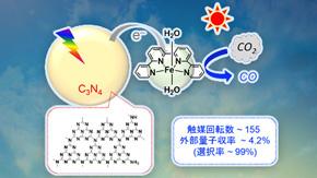 貴金属、稀少金属を用いないCO2資源化光触媒を開発