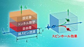トポロジカル絶縁体で世界最高性能の純スピン注入源を開発