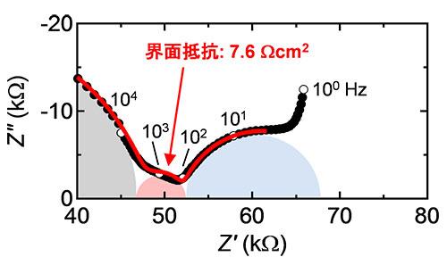 本全固体電池の界面抵抗の測定結果(交流インピーダンス測定)。x軸が実部、y軸が虚部に対応する。赤の円弧の大きさから、界面抵抗の値を7.6 Ωcm2と見積もることができる