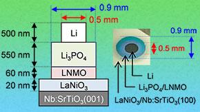高出力な全固体電池で超高速充放電を実現