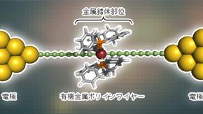 安定かつ高伝導度の単分子ワイヤーを開発