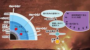 超新星爆発ニュートリノで宇宙核時計テクネチウム98が生成されることを予言