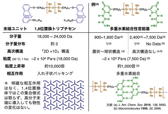 図1. 今回発見した分子ユニット「1,8位置換トリプチセン」を導入したテレケリックポリジメチルシロキサン(左)と、既存の4重水素結合性官能基を導入したテレケリックポリ(オリゴ)ジメチルシロキサン(右)の物性差。