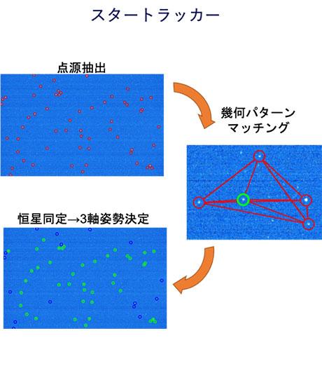 スタートラッカー(左)および地球センサ(右)による姿勢決定方法