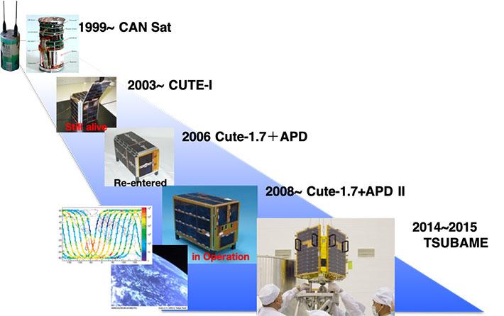 東工大衛星の開発史