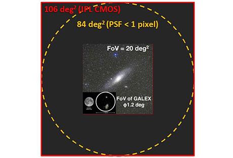 紫外線観測衛星のミッションコンセプト(左)紫外線望遠鏡の視野サイズ(右)