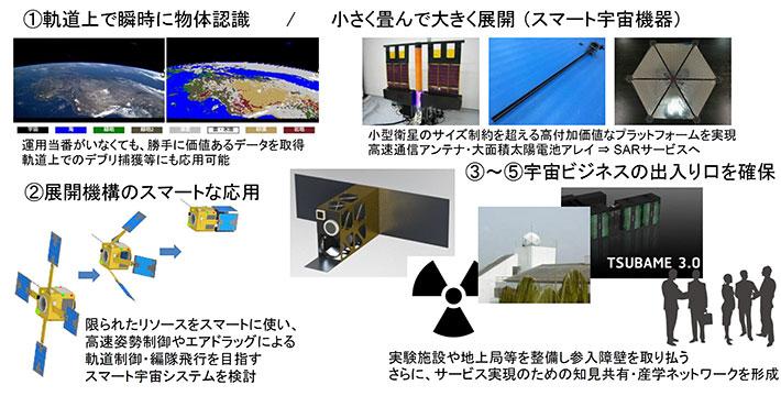 新宇宙産業を創出するスマート宇宙機器・システムの研究開発拠点 事業概略