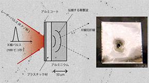衝撃破壊の瞬間、材料に何が起こるのか