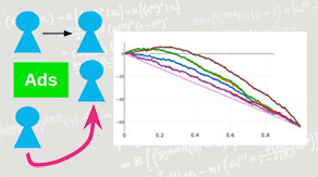 Uplift Modelingによる介入効果の最適化を実現
