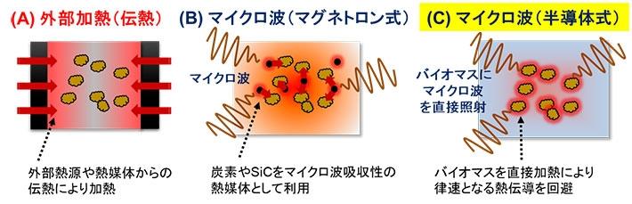 マイクロ波を用いバイオマスの超急速熱分解を実現 精密制御の半導体 ...