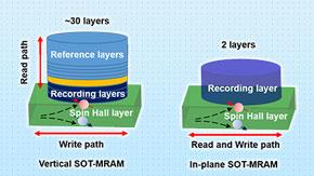 巨大な一方向性スピンホール磁気抵抗効果を実証