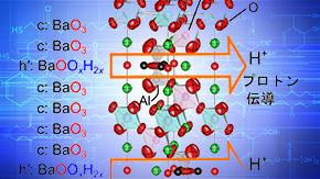 最高水準の伝導度を示す新型プロトン伝導体を発見